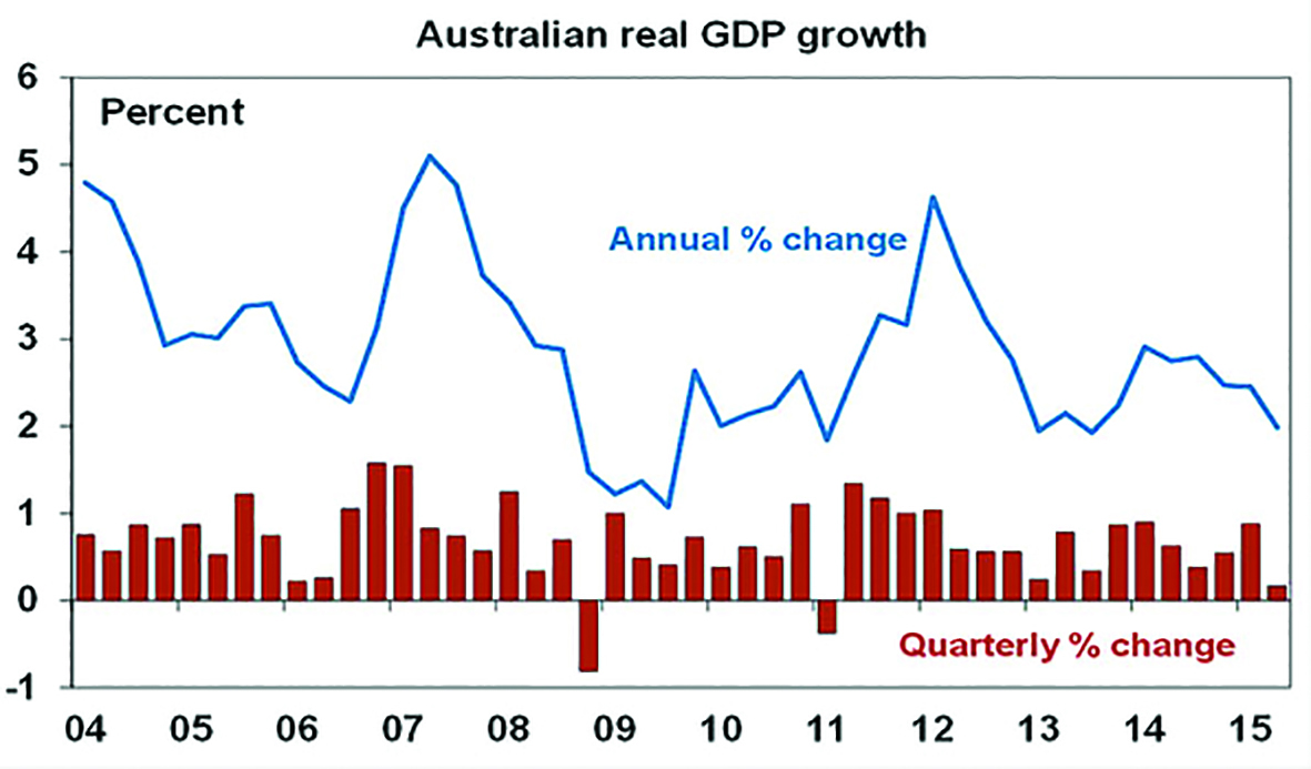 Microsoft Word - SS_The Australian economy still soft.docx